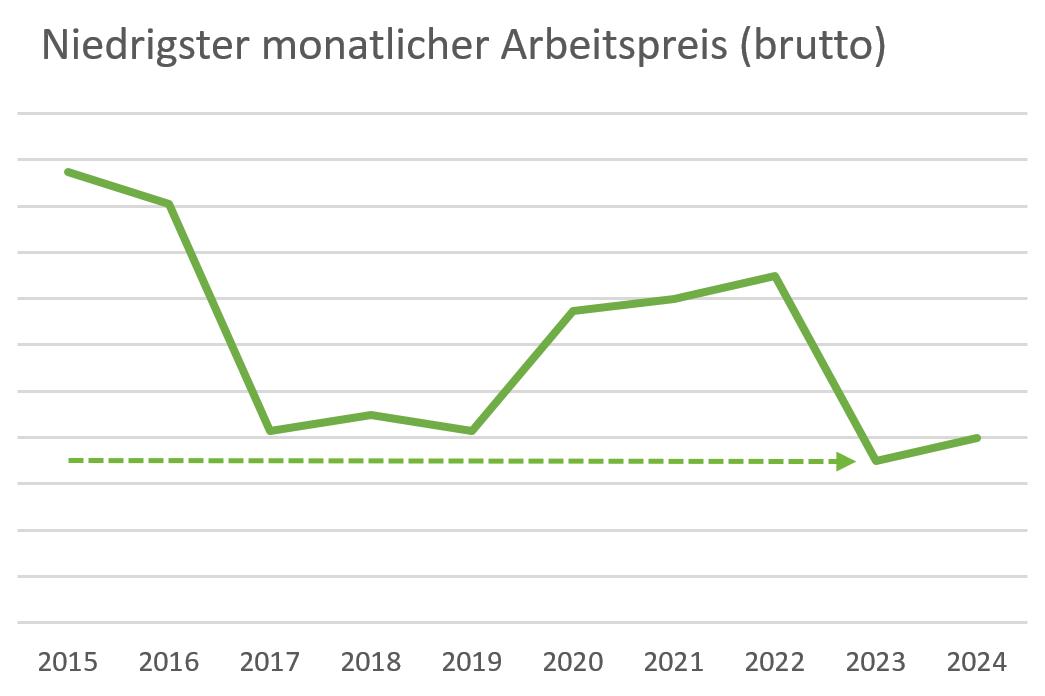 KUMS Entwicklung Arbeitspreis Fernwärme: Schon jetzt sind sehr günstige Bezugspreise gesichert, die an Wärmekunden weitergegeben werden.